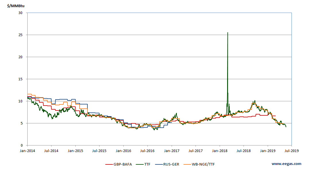 В Европе констатируют отсутствие проблем с транзитом российского газа через Украину - Цензор.НЕТ 8859
