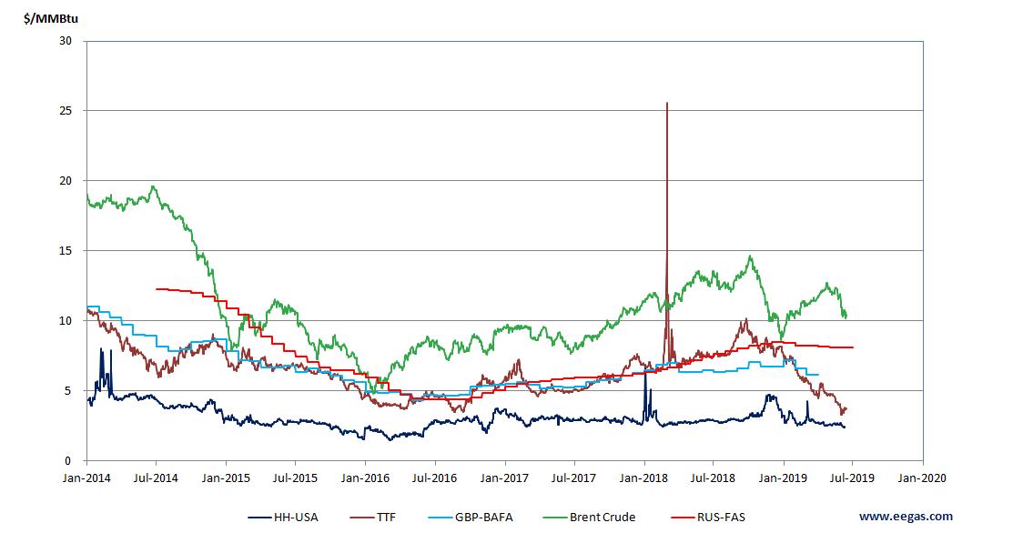 Цены на энергоносители