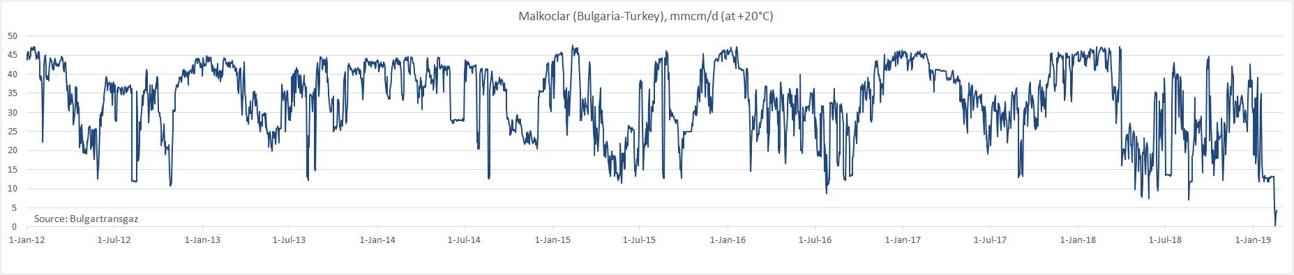 В январе поставки газа через Трансбалканский газопровод в Турцию снизились на 56%