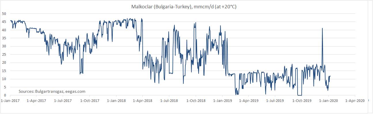 За первые 20 дней февраля поставки газа через Болгарию в Турцию снизились на 82%