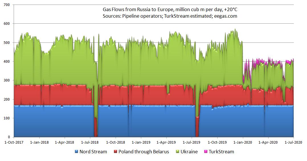 Экспорт Газпрома за 10 месяцев 2018 года